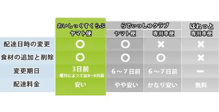 Oisiixとらでぃっしゅぼーやの比較表