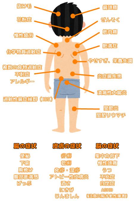 リーキーガット症候群が引き起こす症状、病気