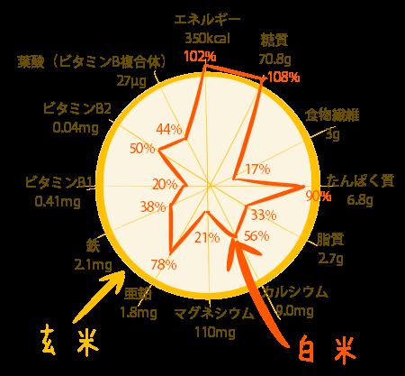 玄米と白米の栄養素の量の比較