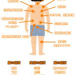リーキーガット症候群(漏れている腸)