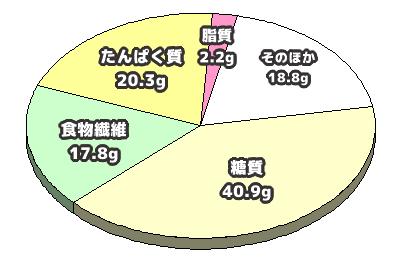 小豆の成分の円グラフ
