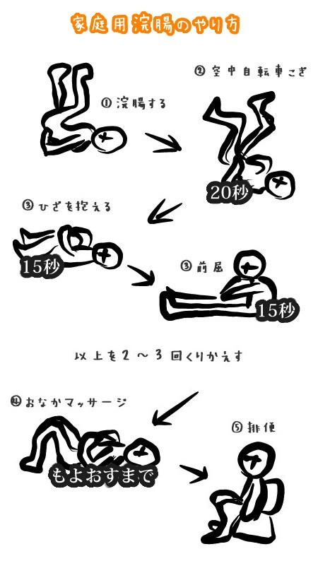 浣腸の正しいやり方
