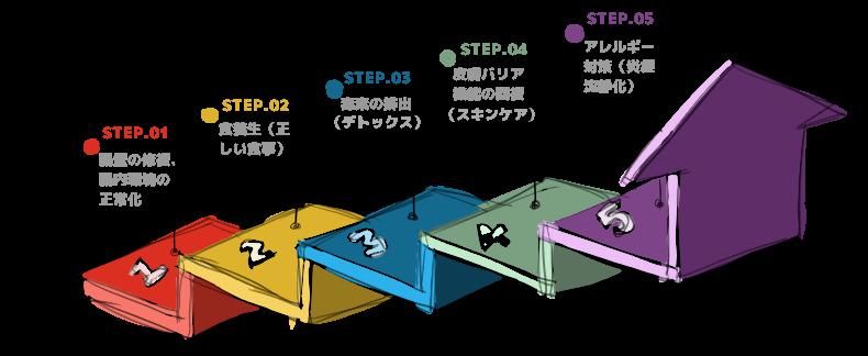 アトピー完治までの5つのステップ