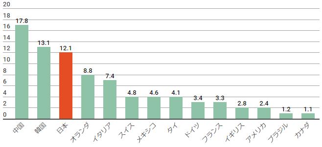 主要国における農薬使用量ランキング