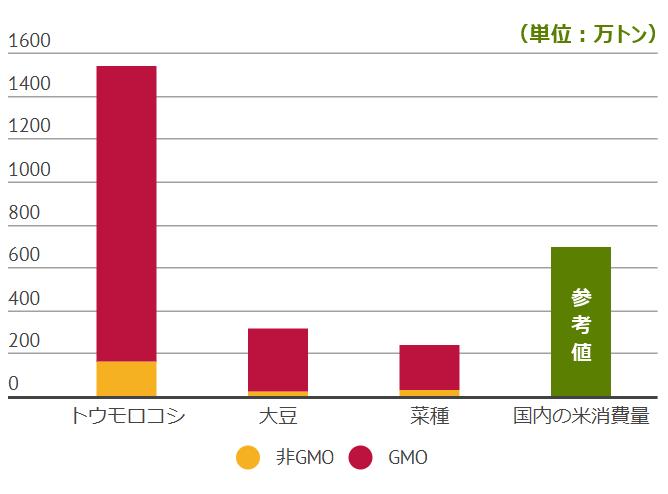 輸入作物のGMOと非GMOの比率